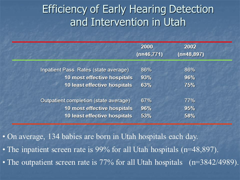 Efficiency of Early Hearing Detection and Intervention in Utah 2000 2002 2000 2002 (n=46,771) (n=48,897) (n=46,771) (n=48,897) Inpatient Pass Rates (s