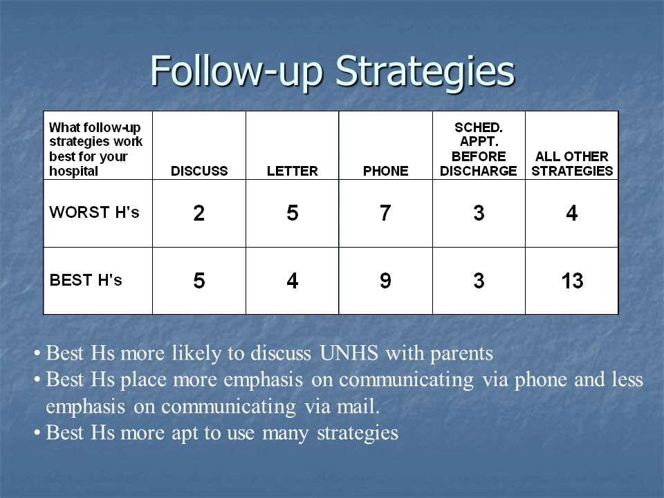 Follow-up Strategies Best Hs more likely to discuss UNHS with parents Best Hs place more emphasis on communicating via phone and less emphasis on comm