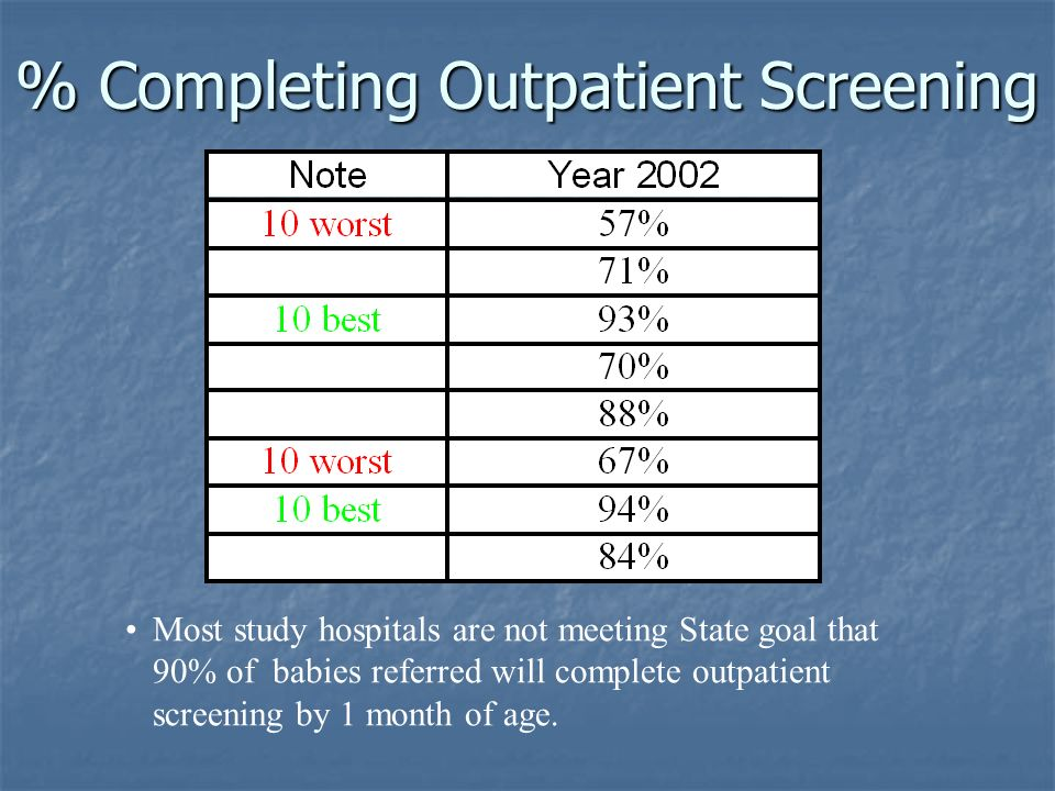 % Completing Outpatient Screening Most study hospitals are not meeting State goal that 90% of babies referred will complete outpatient screening by 1