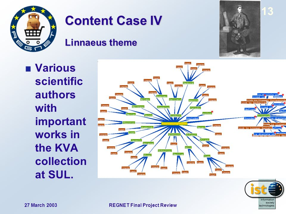 27 March 2003REGNET Final Project Review 13 Various scientific authors with important works in the KVA collection at SUL. Linnaeus theme Content Case