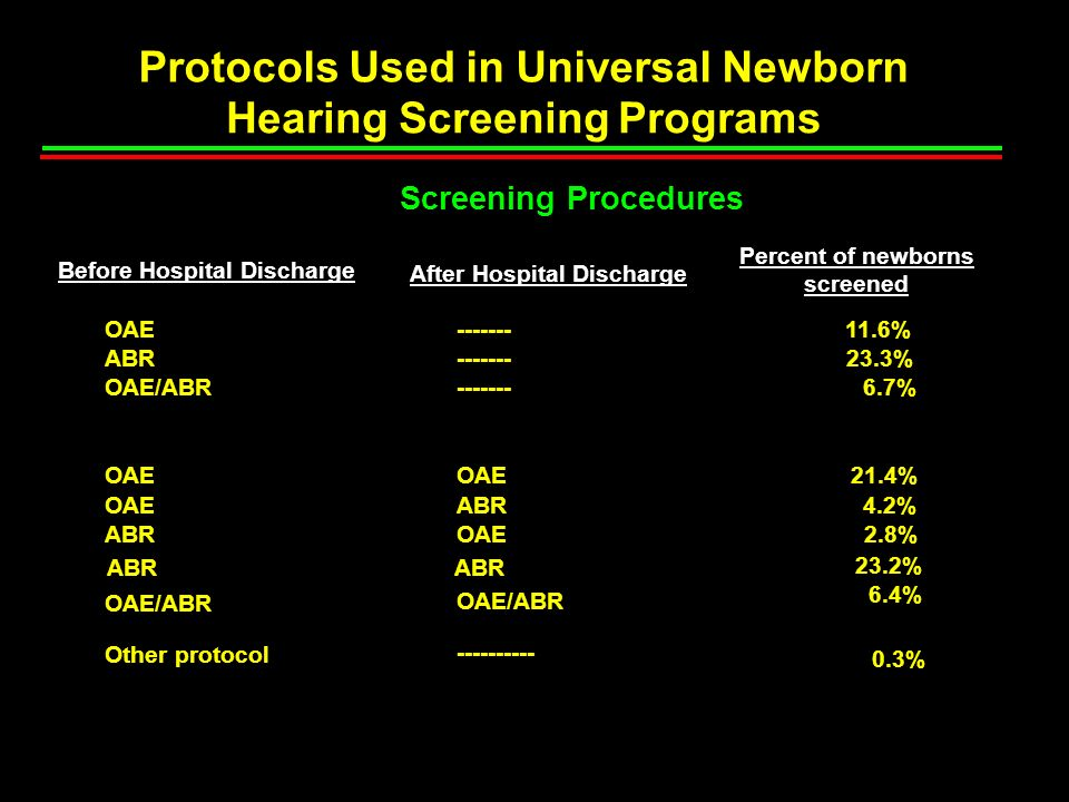 Protocols Used in Universal Newborn Hearing Screening Programs Screening Procedures Before Hospital Discharge After Hospital Discharge Percent of newb