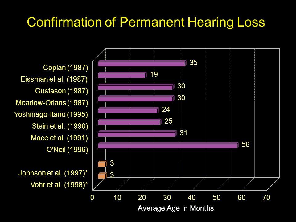 Average Age in Months 3 3 35 19 30 24 25 31 56 Coplan (1987) Eissman et al. (1987) Gustason (1987) Meadow-Orlans (1987) Yoshinago-Itano (1995) Stein e