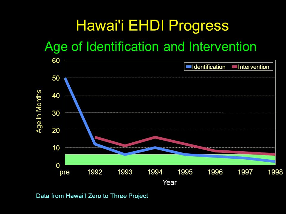 Hawai'i EHDI Progress Age of Identification and Intervention Data from HawaiI Zero to Three Project pre1992199319941995199619971998 Year 0 10 20 30 40