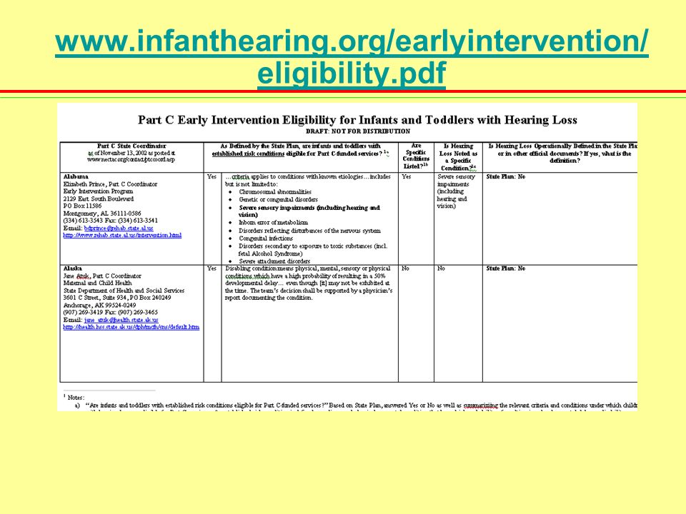 Are Children with Hearing Loss Eligible for Part C Service.