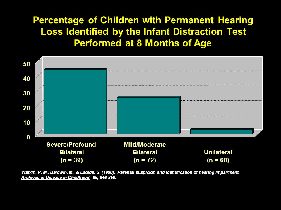 Percentage of Children with Permanent Hearing Loss Identified by the Infant Distraction Test Performed at 8 Months of Age Severe/Profound Bilateral (n