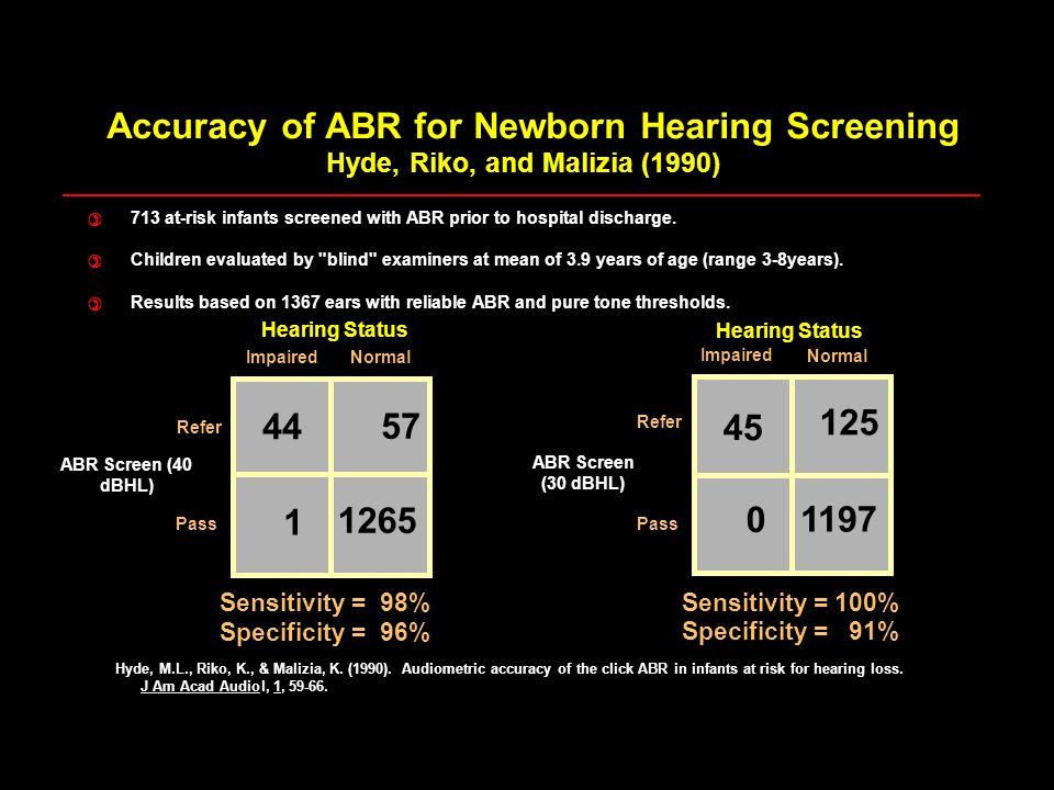 Impaired Normal Refer Pass ABR Screen (40 dBHL) Sensitivity = 98% Specificity = 96% 44 57 1 1265 Hearing Status Impaired Normal Pass Sensitivity = 100