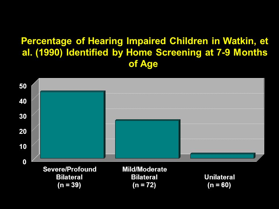 Percentage of Hearing Impaired Children in Watkin, et al. (1990) Identified by Home Screening at 7-9 Months of Age Severe/Profound Bilateral (n = 39)