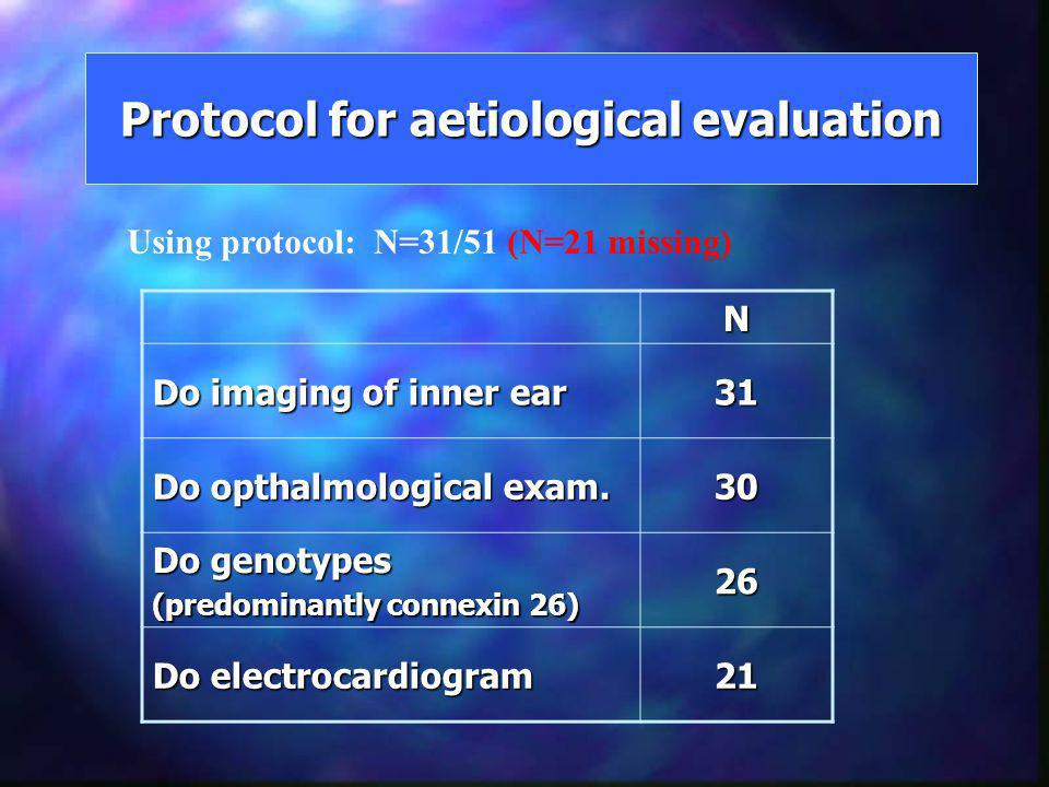 Protocol for aetiological evaluation N Do imaging of inner ear 31 Do opthalmological exam. 30 Do genotypes (predominantly connexin 26) 26 Do electroca