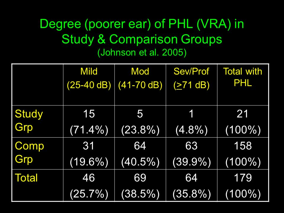Examples of PHL (VRA) in Infants who fail OAE/pass A-ABR (Johnson et al.