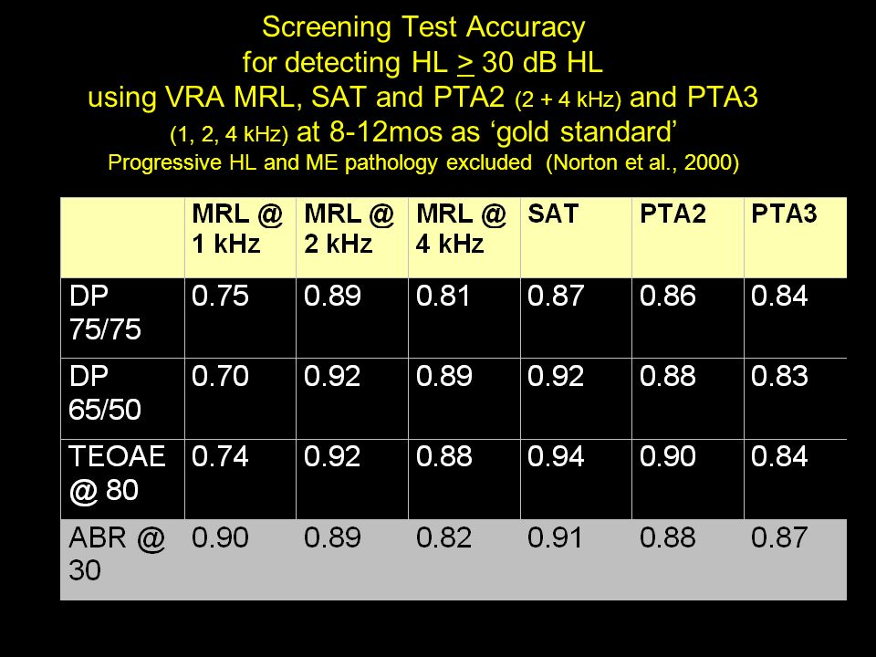 Conclusions: Screening Tests (Norton et al., 2000) Screening test failure rate increased as degree of hearing loss increased DP 65/50, TEOAE and ABR similar in identifying HL of moderate degree and greater (PTA2: 2.0 + 4.0 kHz) Overall poorer performance of DPOAE 75/75 condition