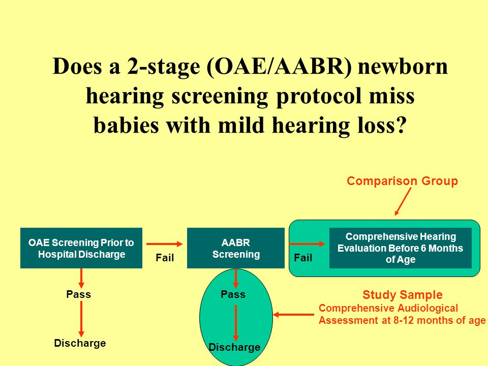 AABR Screening Comprehensive Hearing Evaluation Before 6 Months of Age Fail Pass Discharge OAE Screening Prior to Hospital Discharge Does a 2-stage (OAE/AABR) newborn hearing screening protocol miss babies with mild hearing loss.