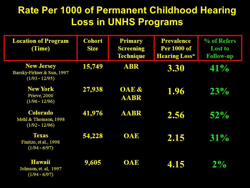 Rate Per 1000 of Permanent Childhood Hearing Loss in UNHS Programs Location of Program (Time) Cohort Size Primary Screening Technique Prevalence Per 1000 of Hearing Loss* % of Refers Lost to Follow-up New Jersey Barsky-Firkser & Sun, 1997 (1/93 - 12/95) 15,749ABR 3.3041% New York Prieve, 2000 (1/96 - 12/96) 27,938OAE & AABR 1.9623% Colorado Mehl & Thomson, 1998 (1/92 - 12/96) 41,976AABR 2.5652% Texas Finitzo, et al., 1998 (1/94 - 6/97) 54,228OAE 2.1531% Hawaii Johnson, et.