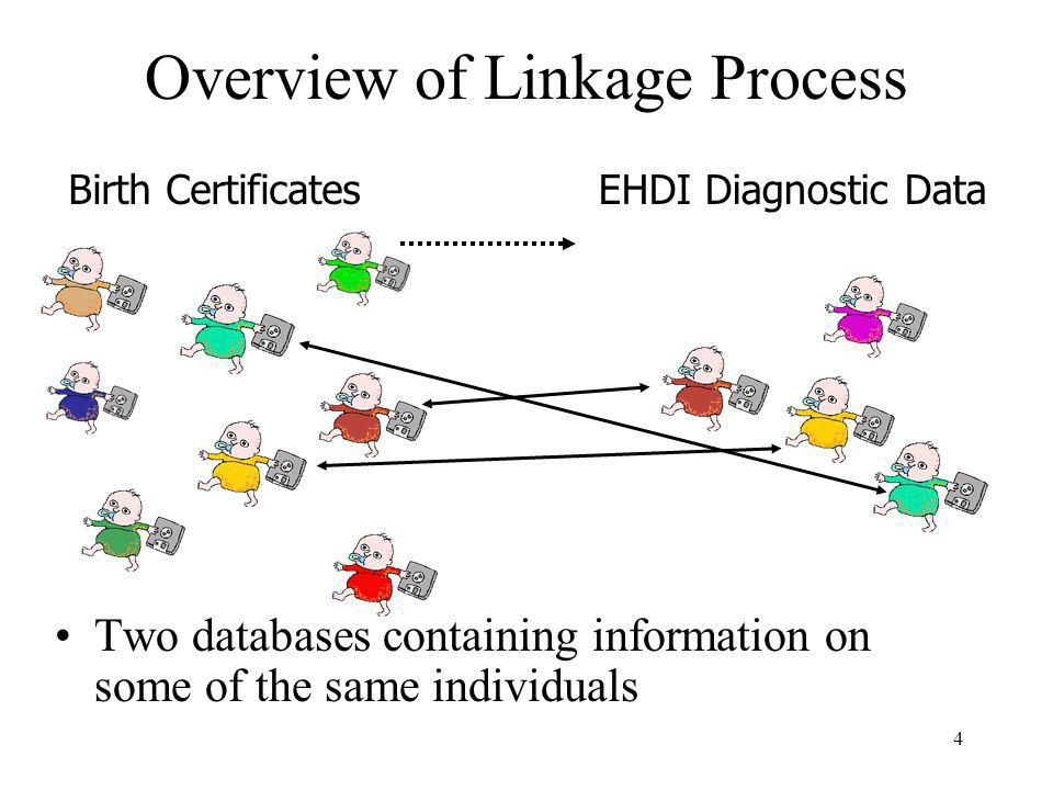 4 Overview of Linkage Process Two databases containing information on some of the same individuals Birth CertificatesEHDI Diagnostic Data