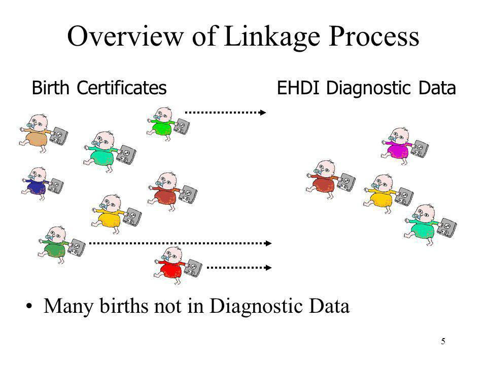 5 Overview of Linkage Process Many births not in Diagnostic Data Birth CertificatesEHDI Diagnostic Data