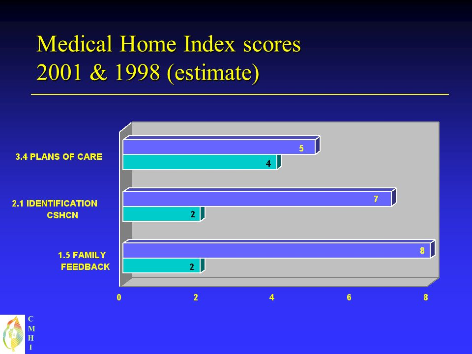 CMHICMHI Medical Home Index scores 2001 & 1998 (estimate)