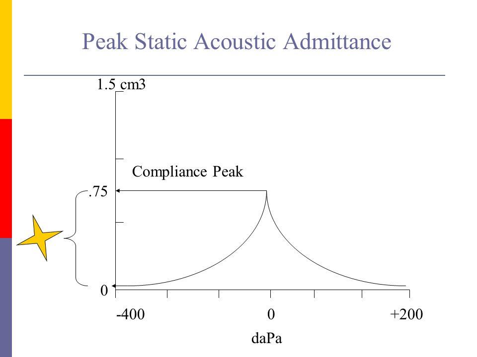 0+200-400 daPa 1.5 cm3 Compliance Peak.75 0 Peak Static Acoustic Admittance