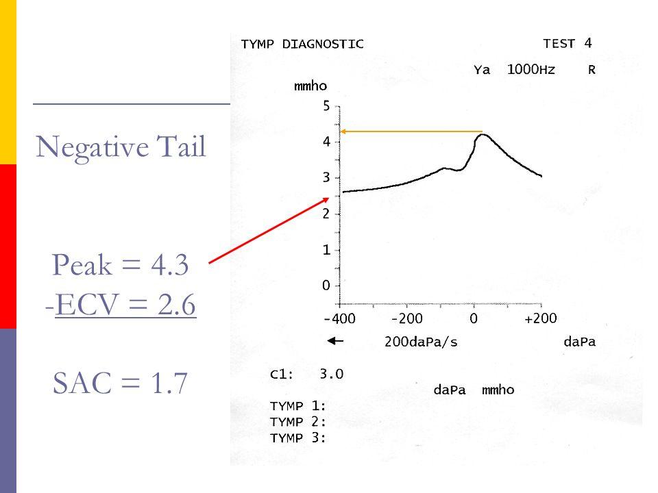 Negative Tail Peak = 4.3 -ECV = 2.6 SAC = 1.7