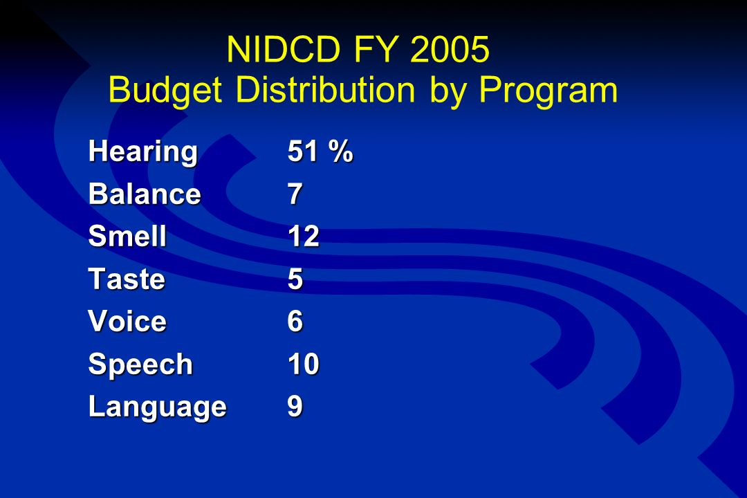 NIDCD FY 2005 Budget Distribution by Program Hearing51 % Balance7 Smell 12 Taste5 Voice6 Speech10 Language 9