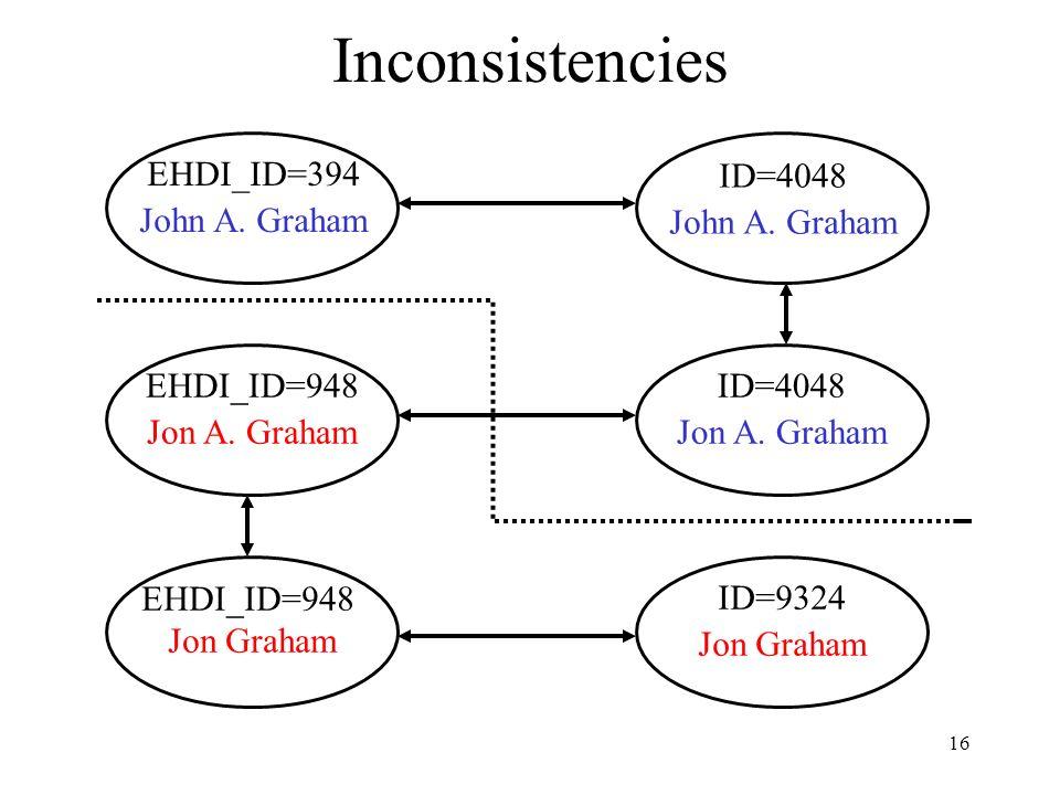 16 Inconsistencies EHDI_ID=394 John A. Graham ID=4048 John A. Graham ID=4048 Jon A. Graham EHDI_ID=948 Jon A. Graham ID=9324 Jon Graham EHDI_ID=948 Jo