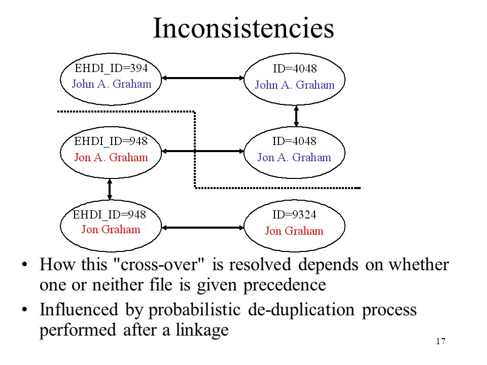 17 How this cross-over is resolved depends on whether one or neither file is given precedence Influenced by probabilistic de-duplication process performed after a linkage Inconsistencies