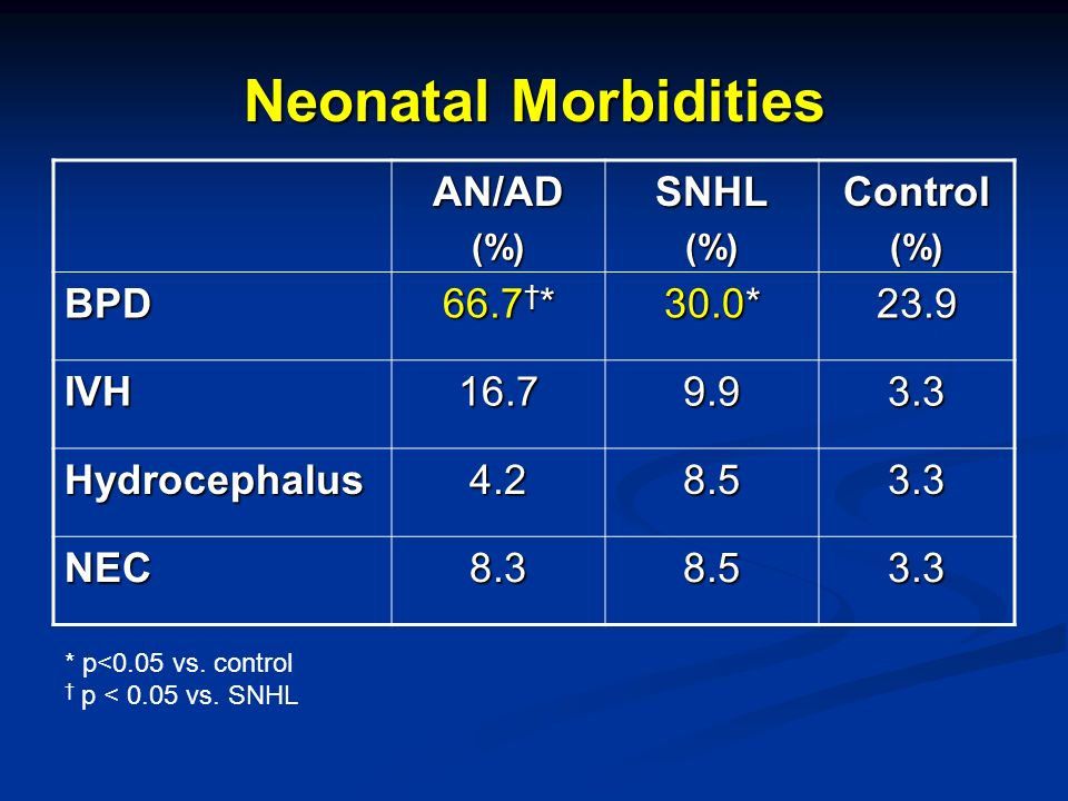 Neonatal Morbidities AN/AD(%)SNHL(%)Control(%) BPD 66.7 * 30.0* 23.9 IVH16.79.93.3 Hydrocephalus4.28.53.3 NEC8.38.53.3 * p<0.05 vs. control p < 0.05 v