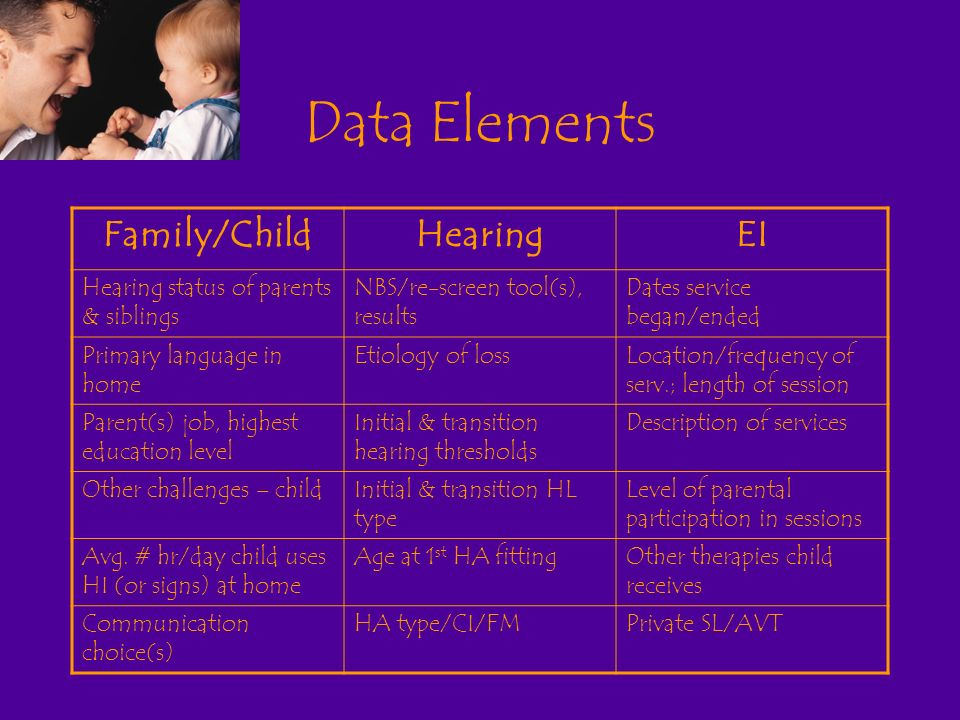 Data Elements Family/ChildHearingEI Hearing status of parents & siblings NBS/re-screen tool(s), results Dates service began/ended Primary language in home Etiology of lossLocation/frequency of serv.; length of session Parent(s) job, highest education level Initial & transition hearing thresholds Description of services Other challenges – childInitial & transition HL type Level of parental participation in sessions Avg.