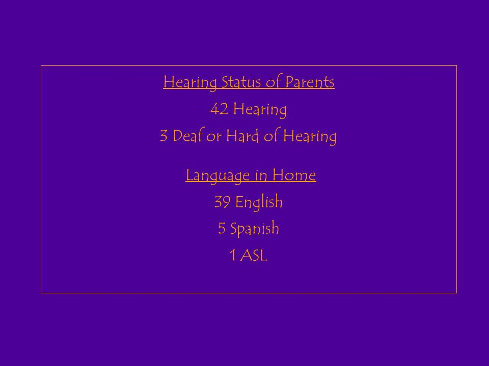 Hearing Status of Parents 42 Hearing 3 Deaf or Hard of Hearing Language in Home 39 English 5 Spanish 1 ASL