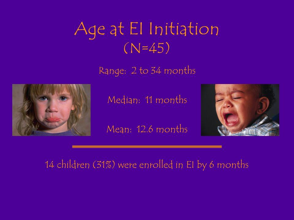 Age at EI Initiation (N=45) Range: 2 to 34 months Median: 11 months Mean: 12.6 months 14 children (31%) were enrolled in EI by 6 months