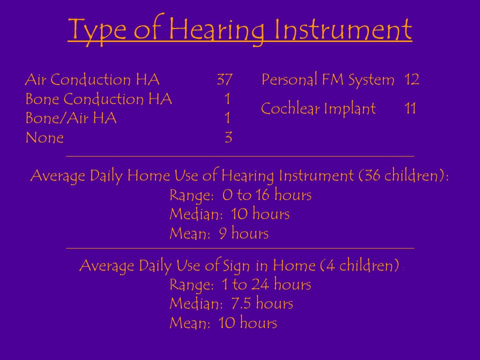 Type of Hearing Instrument Air Conduction HA37 Bone Conduction HA 1 Bone/Air HA 1 None 3 Average Daily Home Use of Hearing Instrument (36 children): Range: 0 to 16 hours Median: 10 hours Mean: 9 hours Average Daily Use of Sign in Home (4 children) : Range: 1 to 24 hours Median: 7.5 hours Mean: 10 hours Personal FM System12 Cochlear Implant11