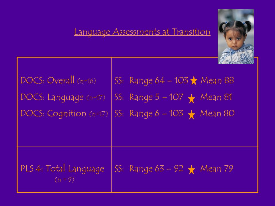 Language Assessments at Transition DOCS: Overall (n=16) DOCS: Language (n=17) DOCS: Cognition (n=17) SS: Range 64 – 103 Mean 88 SS: Range 5 – 107 Mean 81 SS: Range 6 – 103 Mean 80 PLS 4: Total Language (n = 9) SS: Range 63 – 92 Mean 79