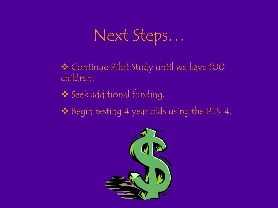 Next Steps… Continue Pilot Study until we have 100 children.