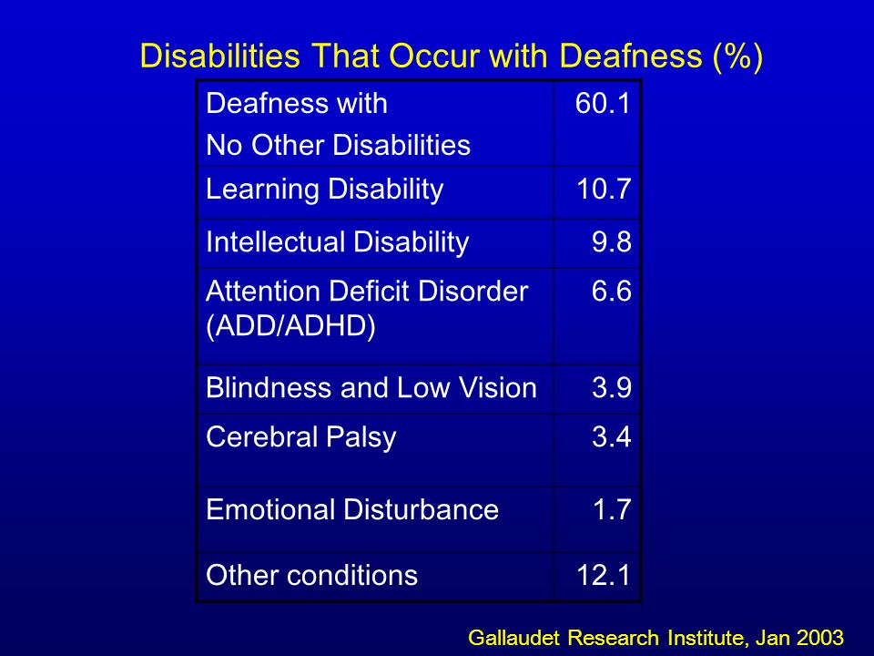 Disabilities That Occur with Deafness (%) Deafness with No Other Disabilities 60.1 Learning Disability10.7 Intellectual Disability9.8 Attention Deficit Disorder (ADD/ADHD) 6.6 Blindness and Low Vision3.9 Cerebral Palsy3.4 Emotional Disturbance1.7 Other conditions12.1 Gallaudet Research Institute, Jan 2003