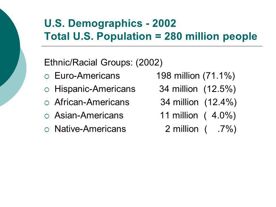 Ethnic/Racial Groups: (2002) Euro-Americans 198 million (71.1%) Hispanic-Americans 34 million (12.5%) African-Americans 34 million (12.4%) Asian-Ameri