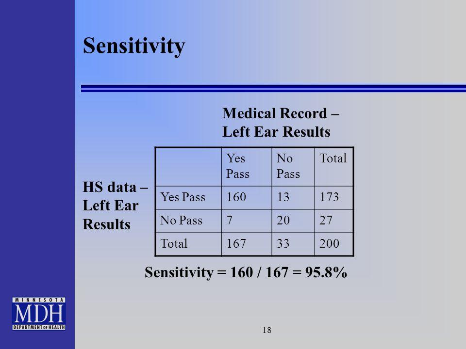 18 Sensitivity Medical Record – Left Ear Results HS data – Left Ear Results Yes Pass No Pass Total Yes Pass16013173 No Pass72027 Total16733200 Sensiti