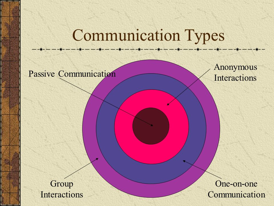 Communication Types Passive Communication Anonymous Interactions One-on-one Communication Group Interactions