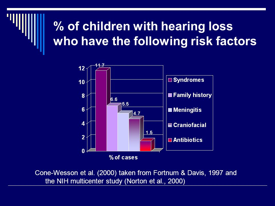 % of children with hearing loss who have the following risk factors Cone-Wesson et al.
