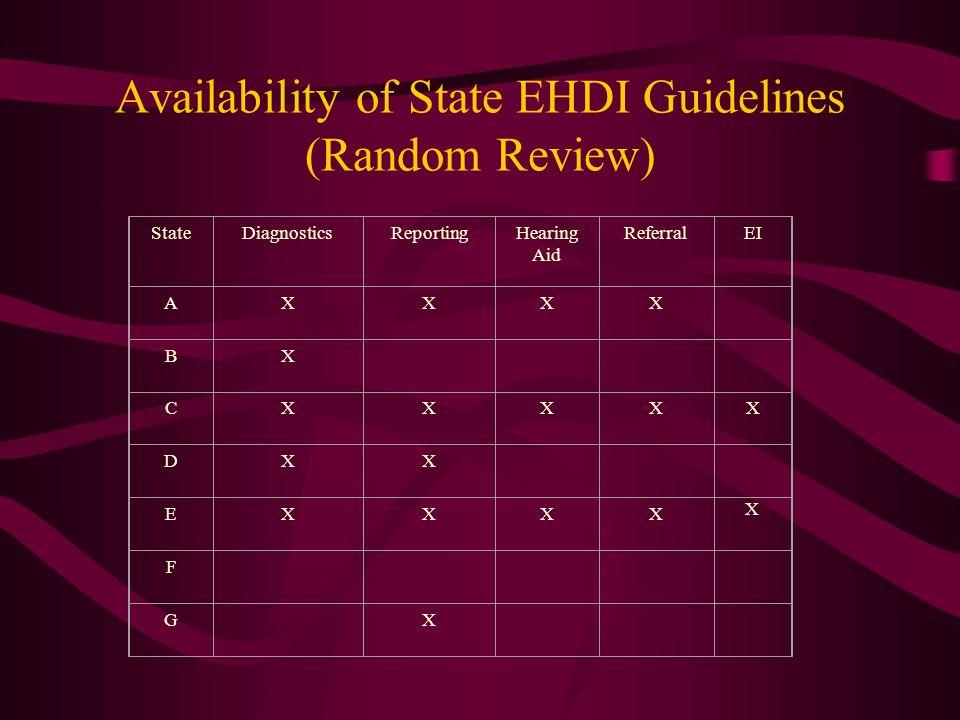 Availability of State EHDI Guidelines (Random Review) StateDiagnosticsReportingHearing Aid ReferralEI AXXXX BX CXXXXX DXX EXXXX X F G X