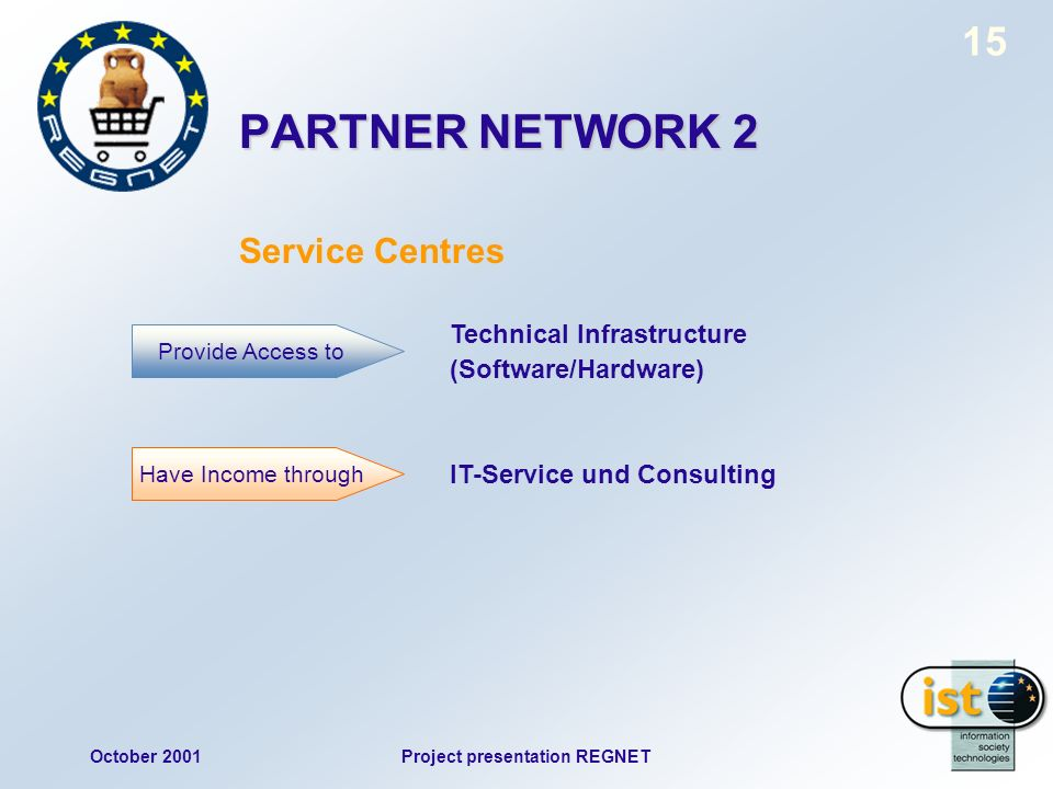 October 2001Project presentation REGNET 15 PARTNER NETWORK 2 Service Centres Technical Infrastructure (Software/Hardware) IT-Service und Consulting Pr