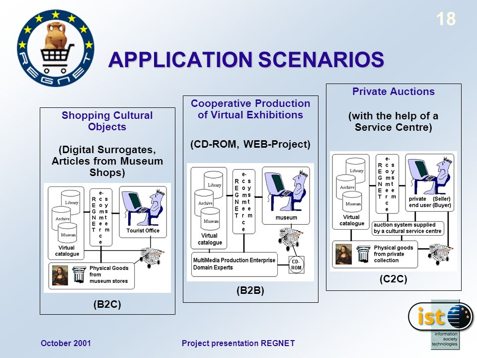October 2001Project presentation REGNET 18 APPLICATION SCENARIOS Shopping Cultural Objects (Digital Surrogates, Articles from Museum Shops) (B2C) Coop