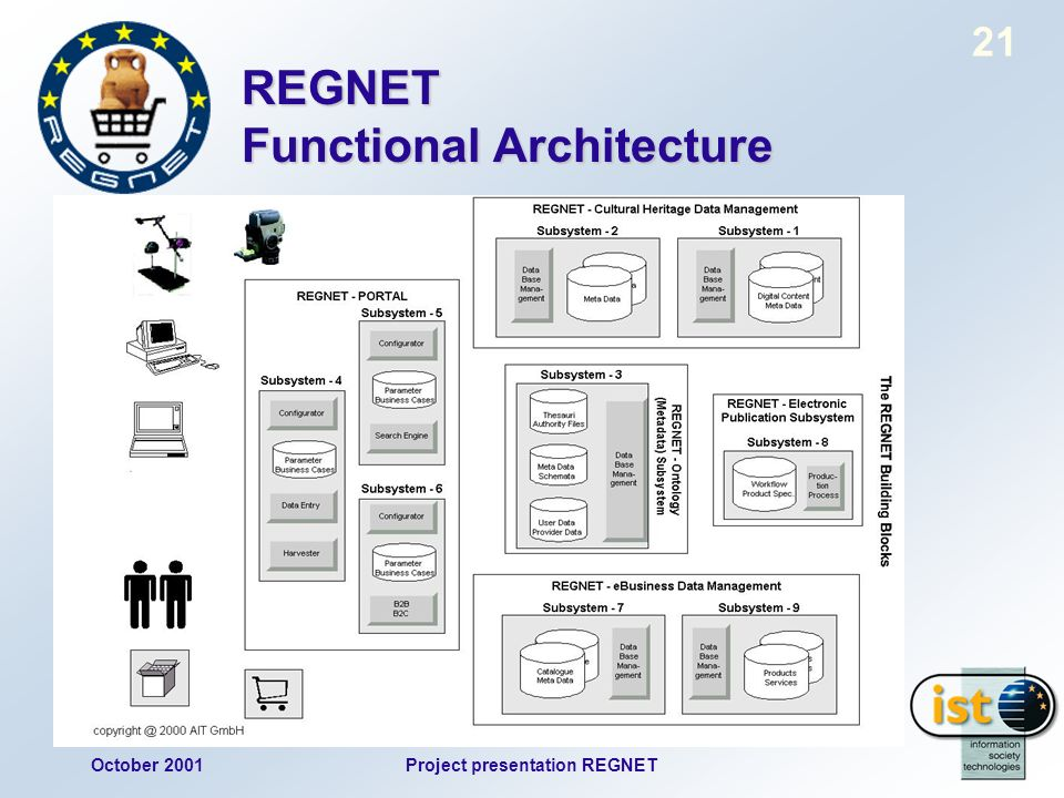 October 2001Project presentation REGNET 21 REGNET Functional Architecture