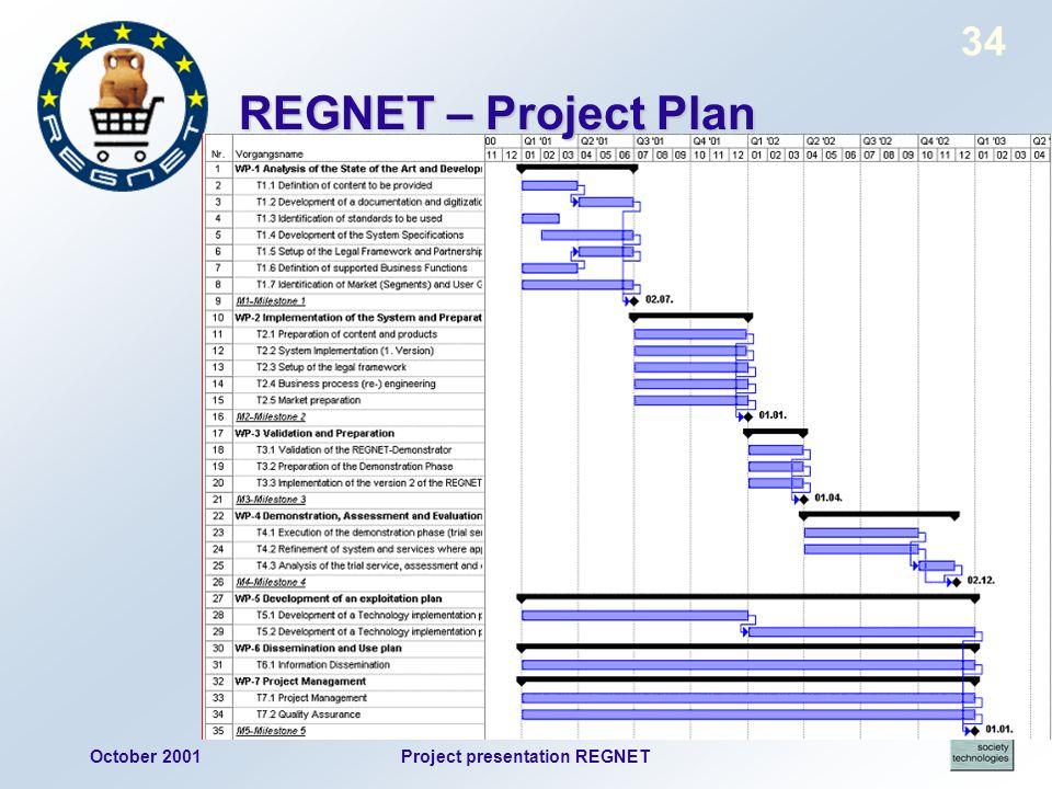 October 2001Project presentation REGNET 34 REGNET – Project Plan