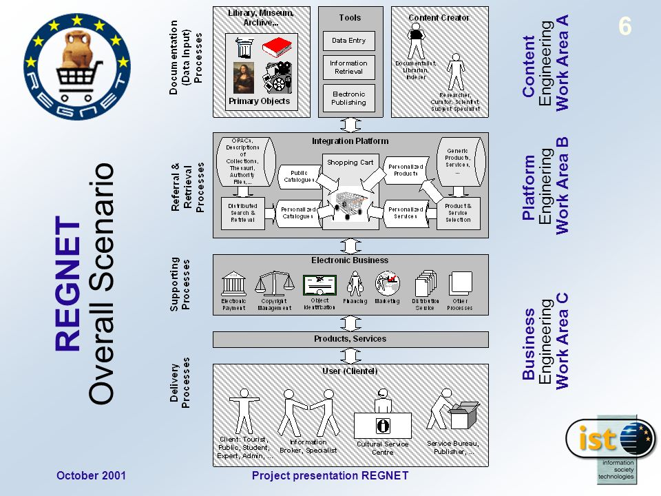 October 2001Project presentation REGNET 17 PARTNER NETWORK 4 End User Cultural Data & Services Generation of personalised products (CDROM) Virtual exhibitions Internet shopping Have Access to