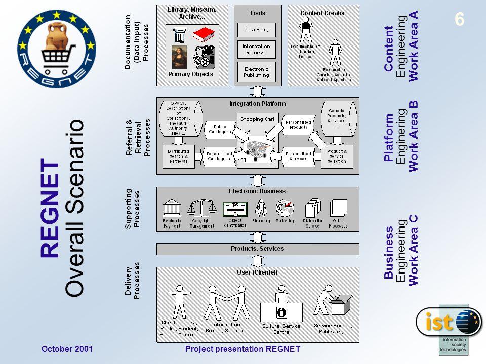 October 2001Project presentation REGNET 6 REGNET Overall Scenario Business Platform Content Engineering Enginering Engineering Work Area C Work Area B Work Area A