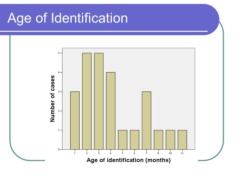 Age of Identification
