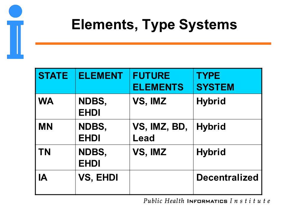 Elements, Type Systems STATEELEMENTFUTURE ELEMENTS TYPE SYSTEM WANDBS, EHDI VS, IMZHybrid MNNDBS, EHDI VS, IMZ, BD, Lead Hybrid TNNDBS, EHDI VS, IMZHy
