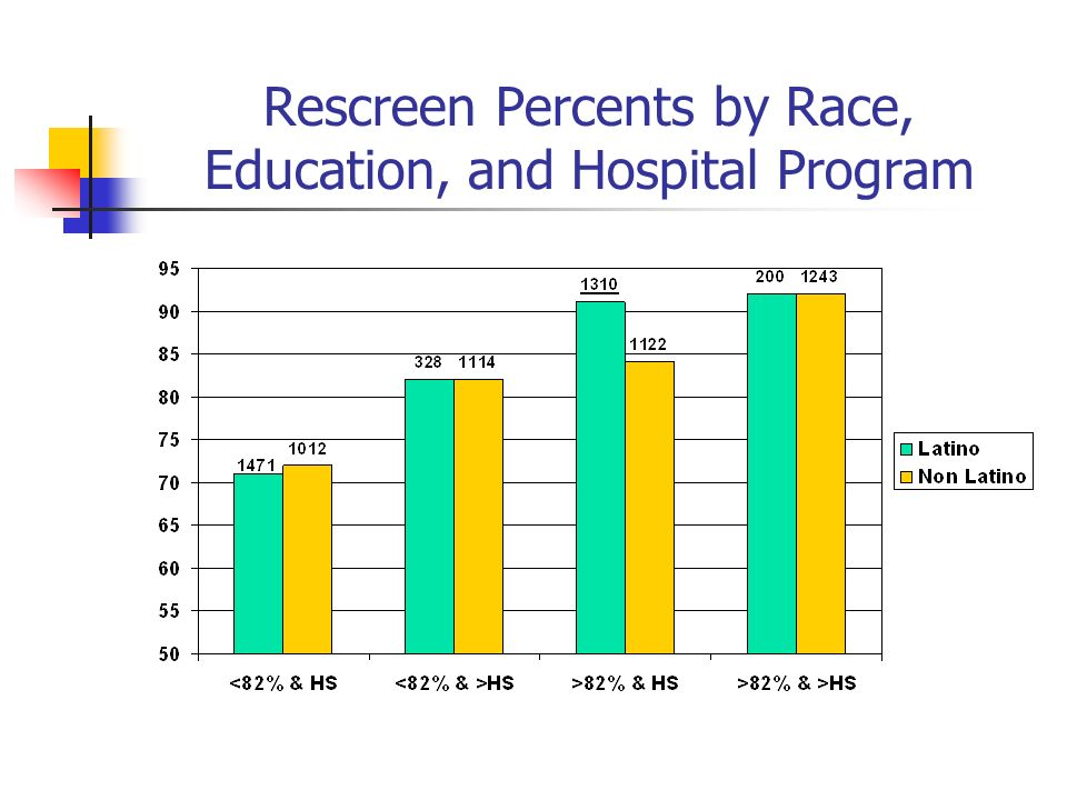 Rescreen Percents by Race, Education, and Hospital Program