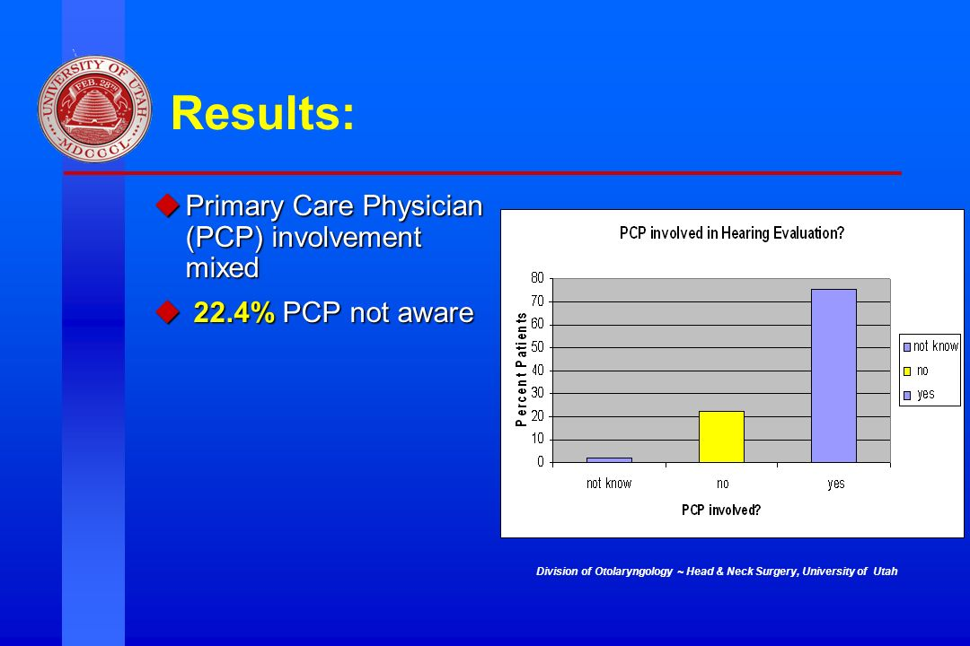 Division of Otolaryngology ~ Head & Neck Surgery, University of Utah Results: Primary Care Physician (PCP) involvement mixed Primary Care Physician (P