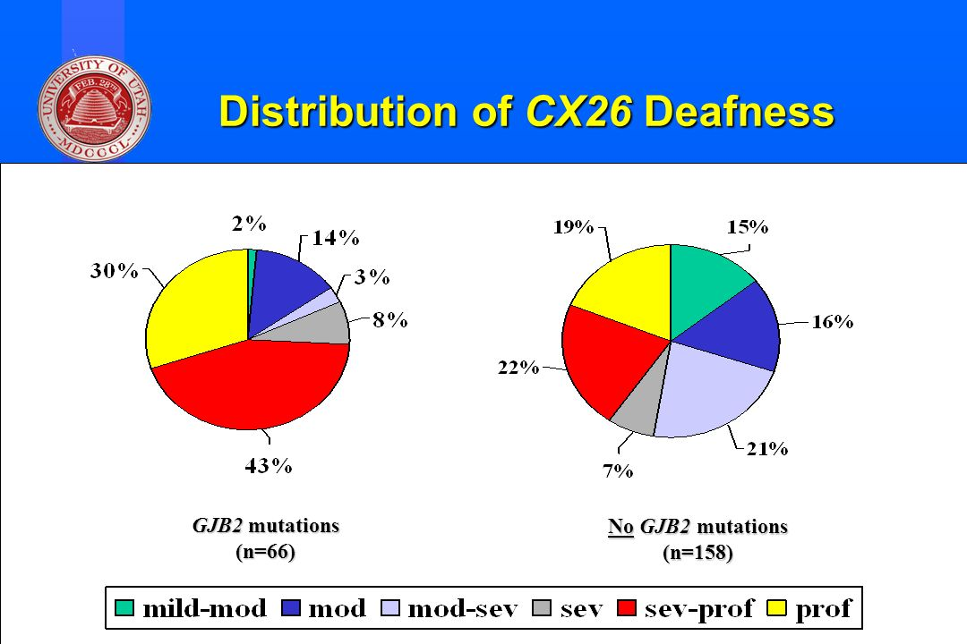 Division of Otolaryngology ~ Head & Neck Surgery, University of Utah Distribution of CX26 Deafness No GJB2 mutations (n=158) GJB2 mutations (n=66)