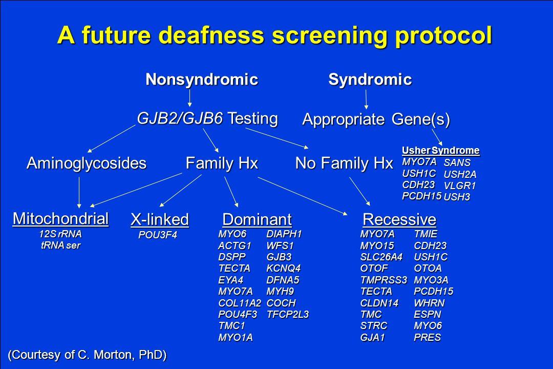 Division of Otolaryngology ~ Head & Neck Surgery, University of Utah A future deafness screening protocol MYO6ACTG1DSPPTECTAEYA4MYO7ACOL11A2POU4F3TMC1