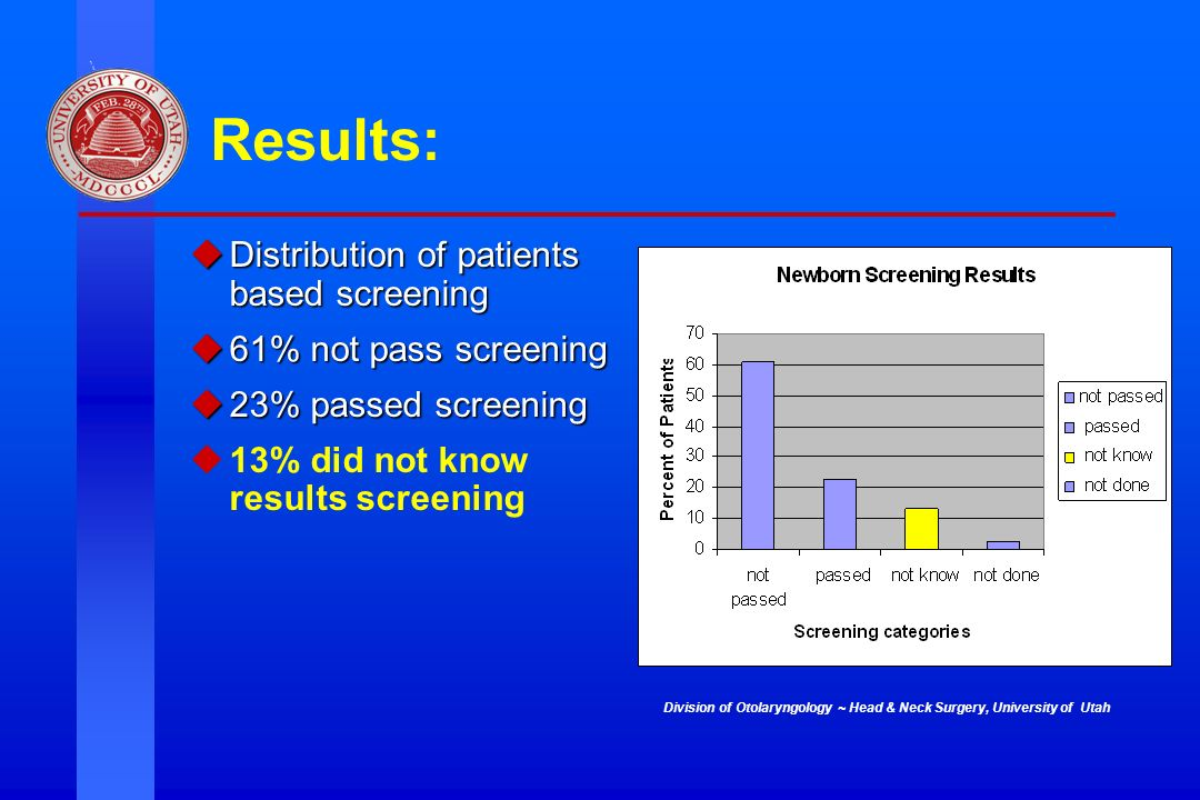 Division of Otolaryngology ~ Head & Neck Surgery, University of Utah Results: Distribution of patients based screening Distribution of patients based